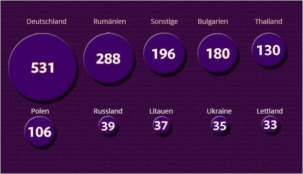 Erotik Statistik Berlin im Erotikguide Berlin
